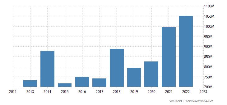portugal imports sweden