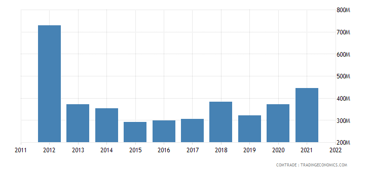 portugal imports switzerland