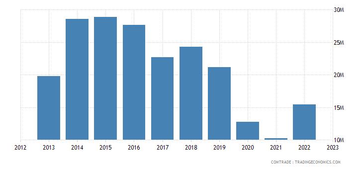 portugal imports tanzania