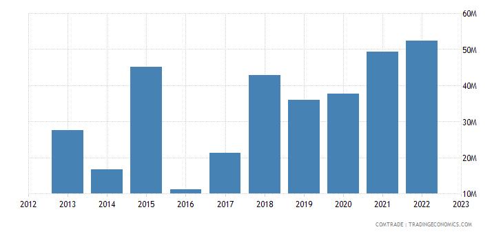 portugal imports tunisia