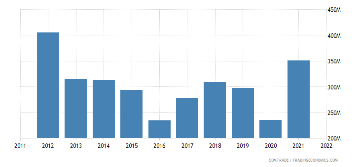 portugal imports ukraine