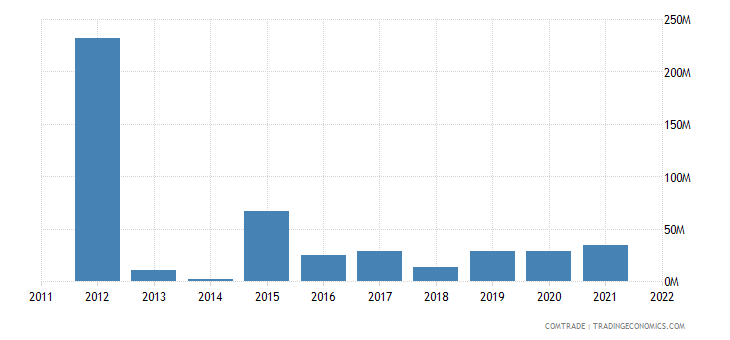 portugal imports venezuela