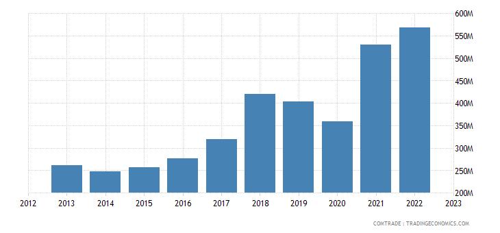portugal imports vietnam