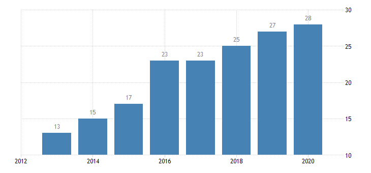 portugal individuals having ordered bought goods or services for private use over the internet in the last three months all individuals eurostat data