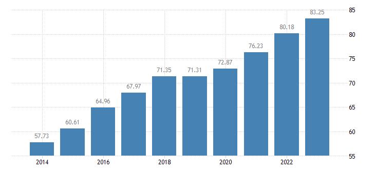 portugal individuals regularly using the internet eurostat data