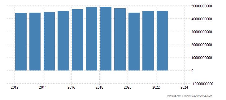 portugal industrial production constant us$ seas adj  wb data