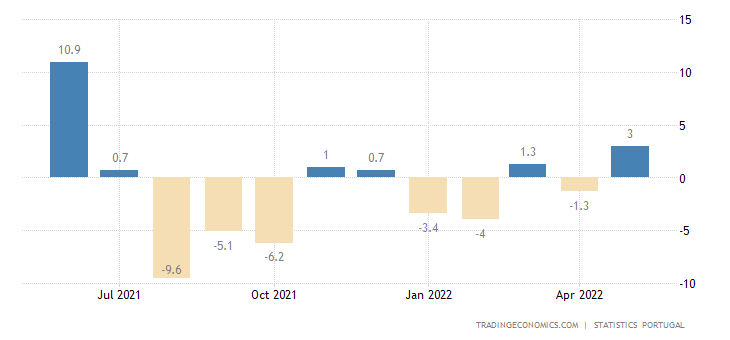 Portugal Industrial Production