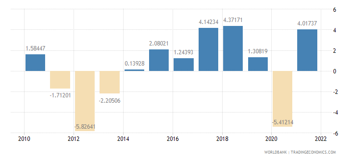 portugal industry value added annual percent growth wb data