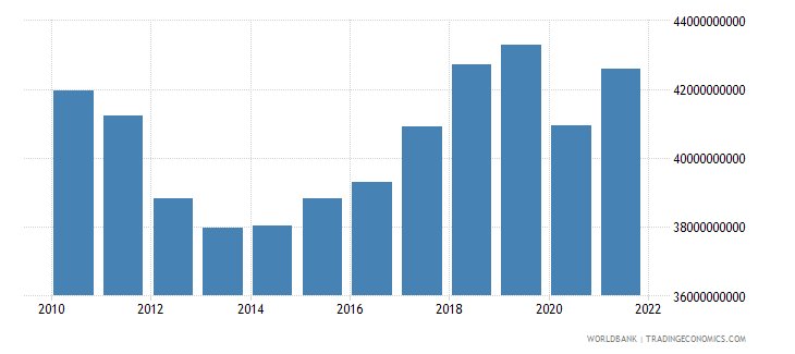 portugal industry value added constant 2000 us dollar wb data