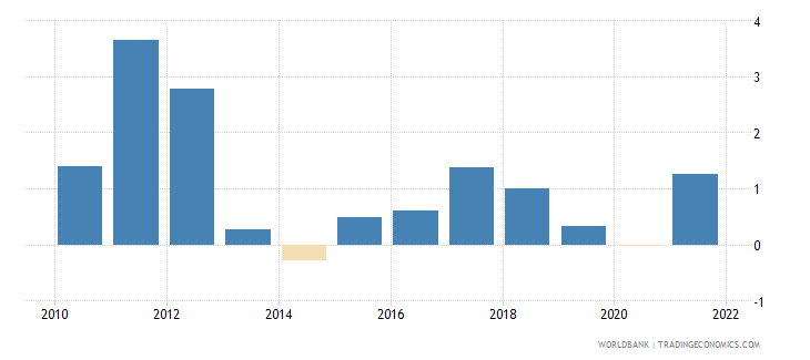 portugal inflation consumer prices annual percent wb data