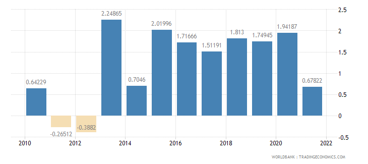 portugal inflation gdp deflator annual percent wb data