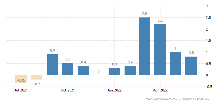 Portugal Inflation Rate MoM