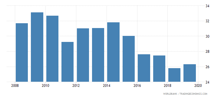 portugal insurance company assets to gdp percent wb data