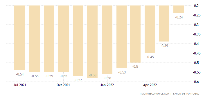 Portugal Three Month Interbank Rate