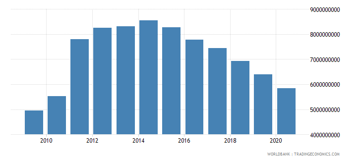 portugal interest payments current lcu wb data