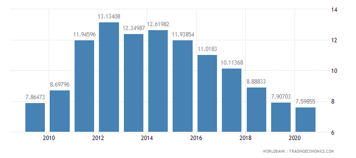 portugal interest payments percent of revenue wb data