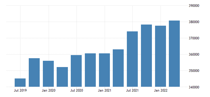 portugal international investment position assets positions at the end of period eurostat data