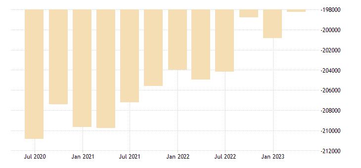 portugal international investment position financial account eurostat data