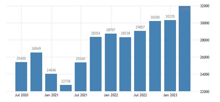 portugal international investment position financial account reserve assets eurostat data