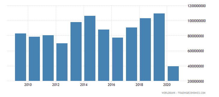 portugal international tourism expenditures for passenger transport items us dollar wb data