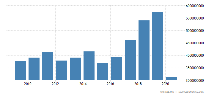 portugal international tourism expenditures for travel items us dollar wb data