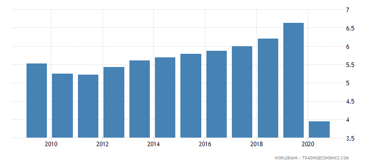 portugal international tourism expenditures percent of total imports wb data