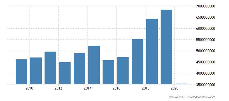 portugal international tourism expenditures us dollar wb data