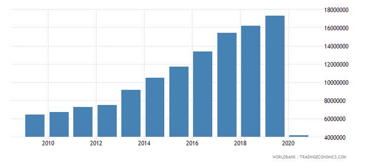 portugal international tourism number of arrivals wb data