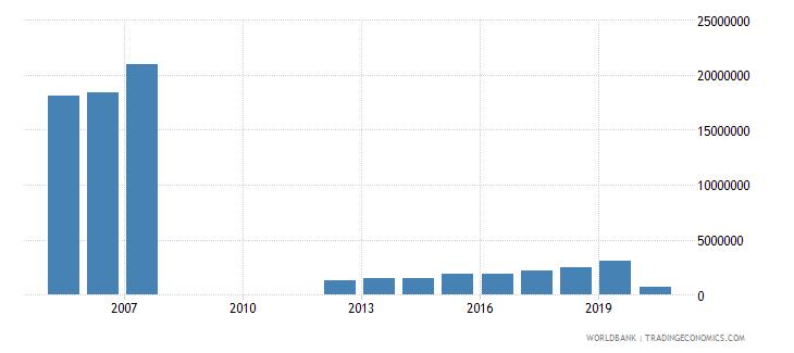 portugal international tourism number of departures wb data
