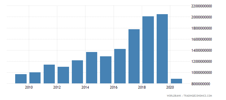 portugal international tourism receipts for travel items us dollar wb data