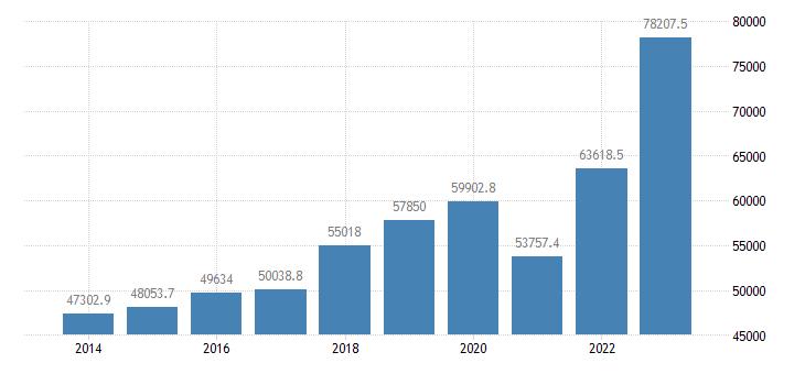 portugal international trade exports eurostat data