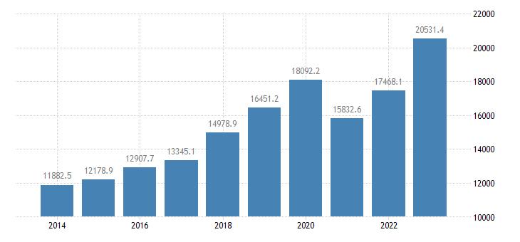 portugal international trade of machinery transport equipment sitc 7 exports eurostat data