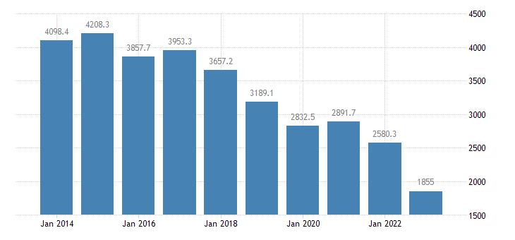 portugal international trade of other manufactured goods sitc 68 trade balance eurostat data