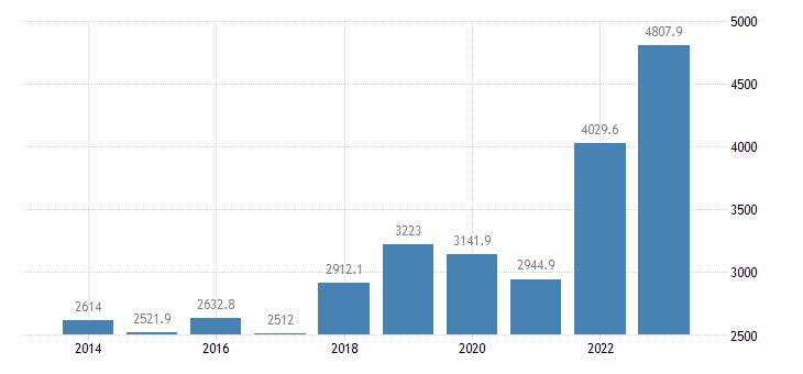 portugal international trade of raw materials sitc 24 exports eurostat data