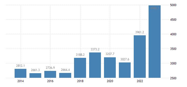 portugal international trade of raw materials sitc 24 imports eurostat data