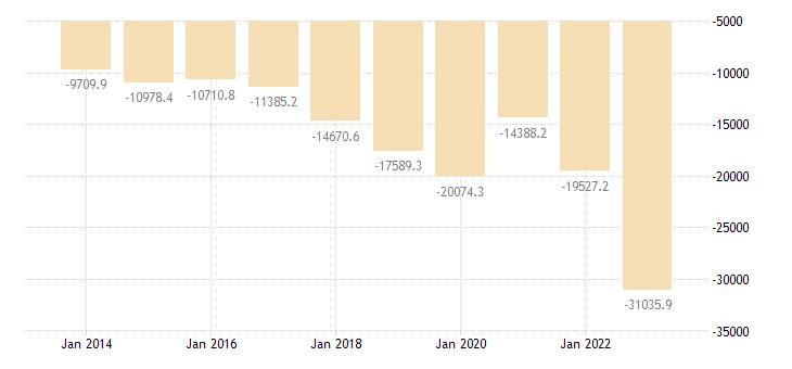 portugal international trade trade balance eurostat data