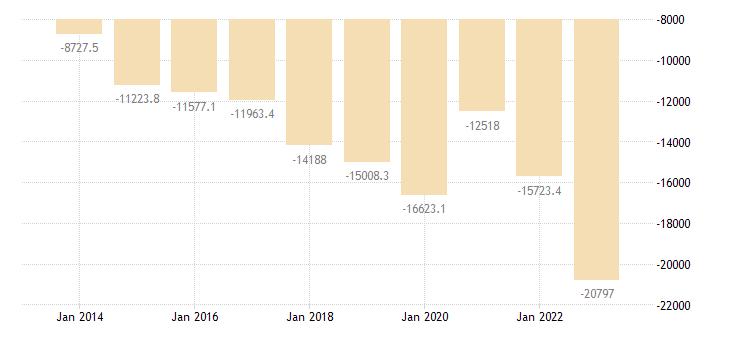 portugal intra eu trade trade balance eurostat data