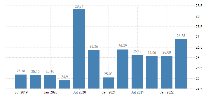 portugal investment rate of non financial corporations eurostat data