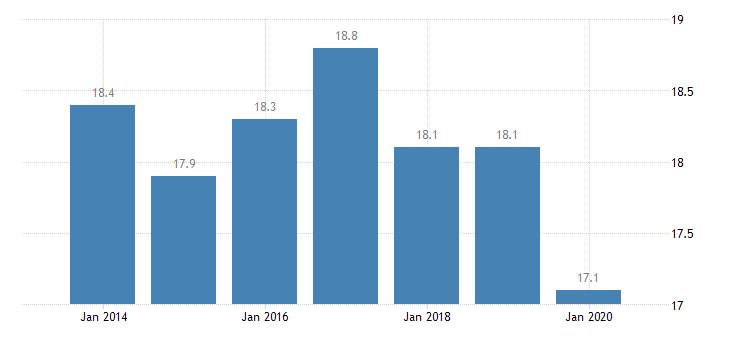 portugal involuntary temporary employment eurostat data