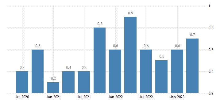 portugal job vacancy rate arts entertainment recreation other service activities eurostat data
