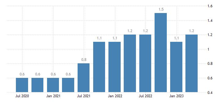 portugal job vacancy rate manufacturing eurostat data
