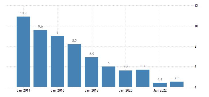 portugal jobless households eurostat data