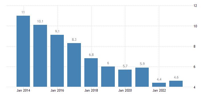 portugal jobless households males eurostat data