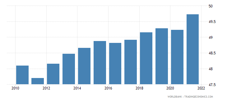 portugal labor force female percent of total labor force wb data