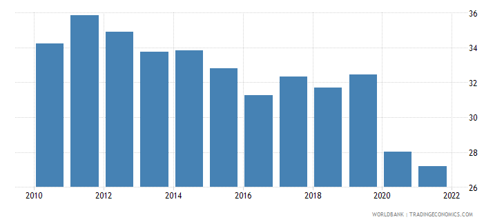 portugal labor force participation rate for ages 15 24 female percent national estimate wb data