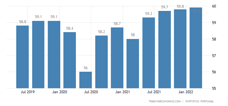Portugal Labor Force Participation Rate