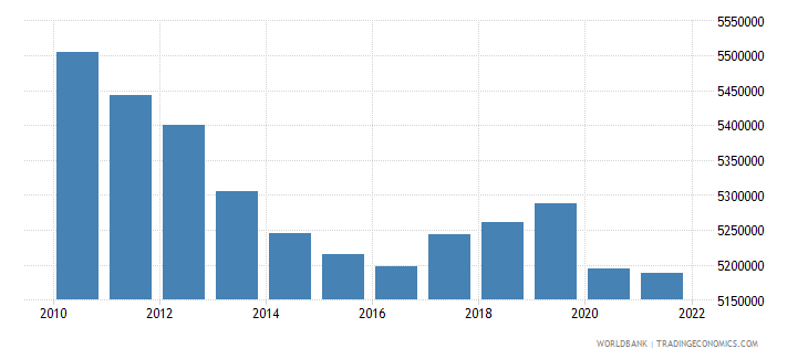 portugal labor force total wb data