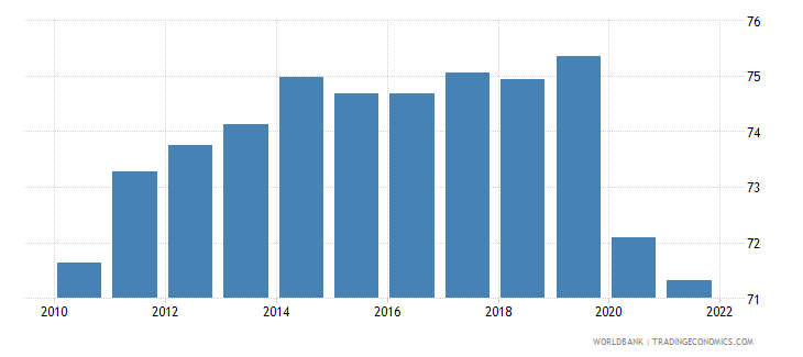 portugal labor force with intermediate education percent of total wb data