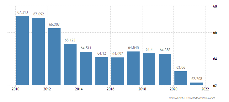portugal labor participation rate male percent of male population ages 15 plus  wb data