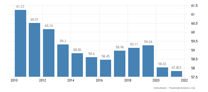 portugal labor participation rate total percent of total population ages 15 plus  wb data